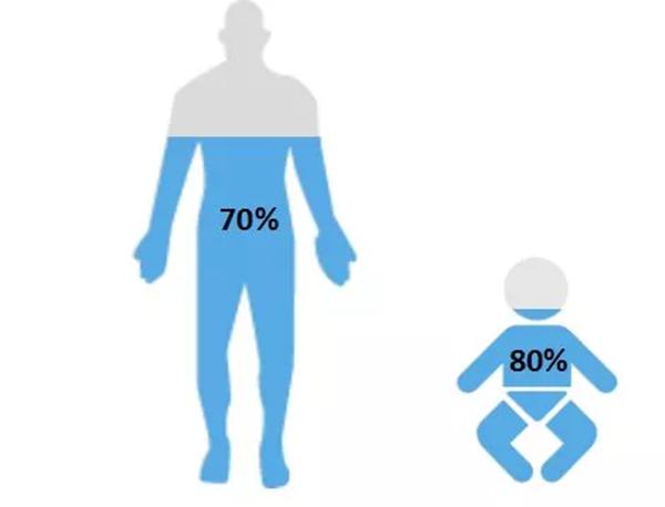 Hoại tử tay chân vì thường quên uống nước: Mỗi ngày cần uống bao nhiêu là đủ?-2