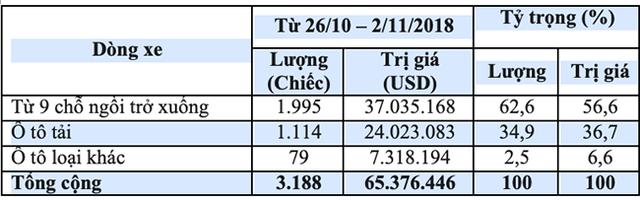 65,4 triệu USD nhập khẩu ôtô trong tuần - Xe miễn thuế trốn đi đâu?-3