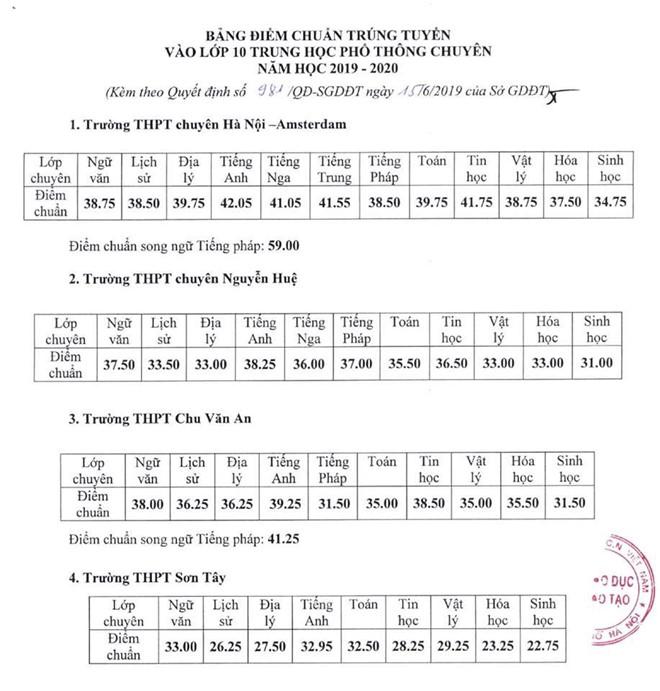 Hà Nội công bố điểm chuẩn lớp 10 trường chuyên năm 2019-1