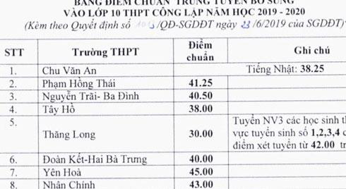 Phụ huynh và học sinh shock nặng khi trường top Thăng Long (Hà Nội) tiếp tục giảm điểm chuẩn thấp nhất trong lịch sử!