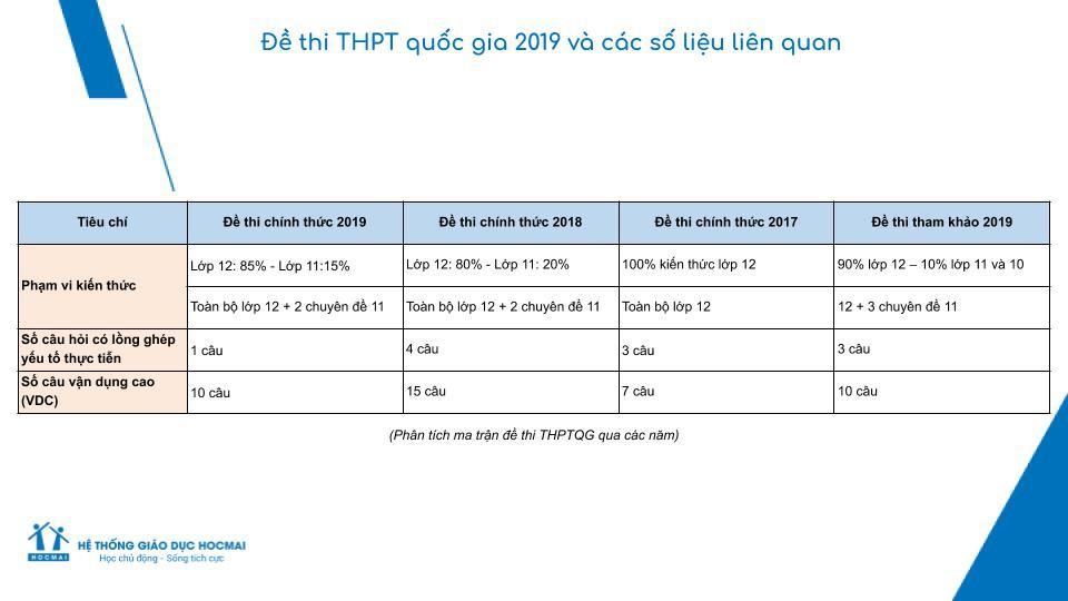 Đề thi THPT Quốc gia 2019 môn Toán: Nội dung mang tính phân loại học sinh, kiến thức chủ yếu ở lớp 12-2