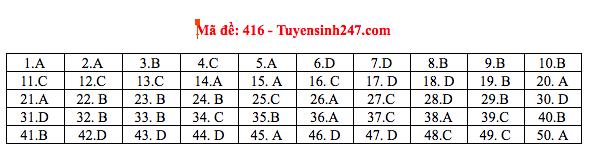 Đáp án thi môn Tiếng Anh THPT quốc gia 2019 (tất cả mã đề)-12