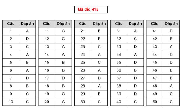 Đáp án thi môn Tiếng Anh THPT quốc gia 2019 (tất cả mã đề)-11