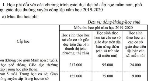 Hà Nội tăng học phí các trường công lập năm học 2019-2020