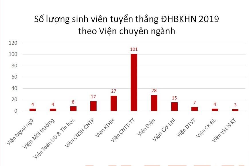 Những thí sinh đầu tiên trúng tuyển ĐH Bách khoa Hà Nội năm 2019-1