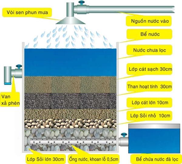 4 cách hiệu quả và nhanh chóng giúp bạn lọc sạch nước ngay tại nhà-3