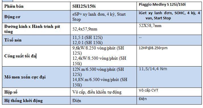 Giá trên 70 triệu, chọn Honda SH 2020 hay Piaggio Medley?-8