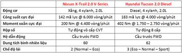 Lăn bánh 1 tỷ chọn Nissan X-Trail 2019 hay Hyundai Tucson 2019 ?-24