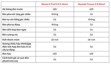Lăn bánh 1 tỷ chọn Nissan X-Trail 2019 hay Hyundai Tucson 2019 ?-12