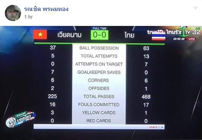 Triệu fan Việt Nam tấn công trọng tài, fan Thái Lan khen 1 SAO quá hay-6