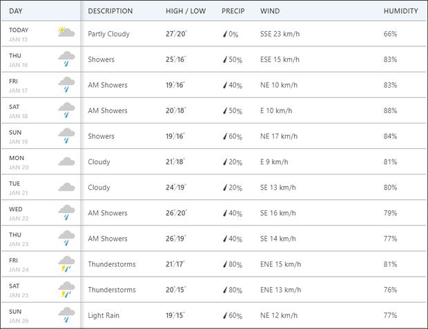 Dự báo thời tiết Tết nguyên đán Canh Tý: Miền Bắc trời rét từ 23 tháng Chạp, 30 Tết lạnh và có mưa-2