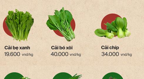 Giá rau tăng vọt sau Tết, người Hà Nội đổ xô đi mua thực phẩm dự trữ giữa nạn dịch virus Corona