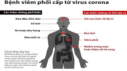 Dấu hiệu nhận biết bị viêm phổi do virus corona