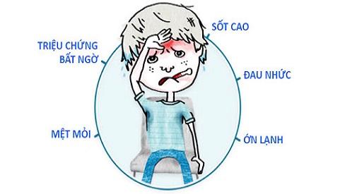 Các triệu chứng cảm lạnh và những điều cần biết về bệnh