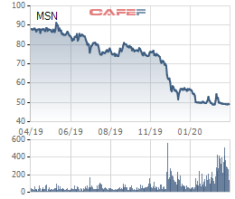 Masan Group hoàn tất huy động thêm 2.000 tỷ đồng trái phiếu lãi suất 9,3%/năm-2