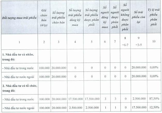 Masan Group hoàn tất huy động thêm 2.000 tỷ đồng trái phiếu lãi suất 9,3%/năm-1