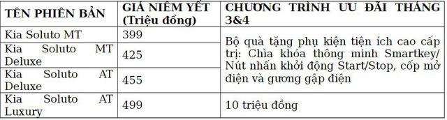 Kia Soluto AT Luxury ra mắt Việt Nam: Giá 499 triệu đồng, khuyến mại mạnh tay cho cả bản mới và cũ-4