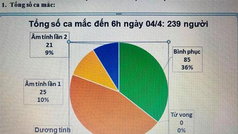 Thêm 2 ca mắc COVID-19, một người liên quan đến BV Bạch Mai, Việt Nam ghi nhận 239 ca