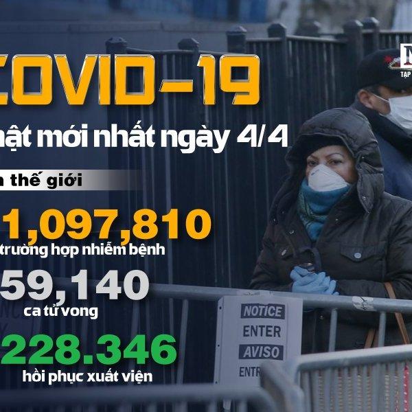 [Infographic] Covid-19 - Cập nhật ngày 4/4: 1.097.810 người mắc, 59.140 người tử vong
