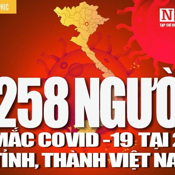[Info] Cập nhật 7h00 ngày 12/4: 258 ca bệnh Covid-19 tại 26 tỉnh, thành Việt Nam