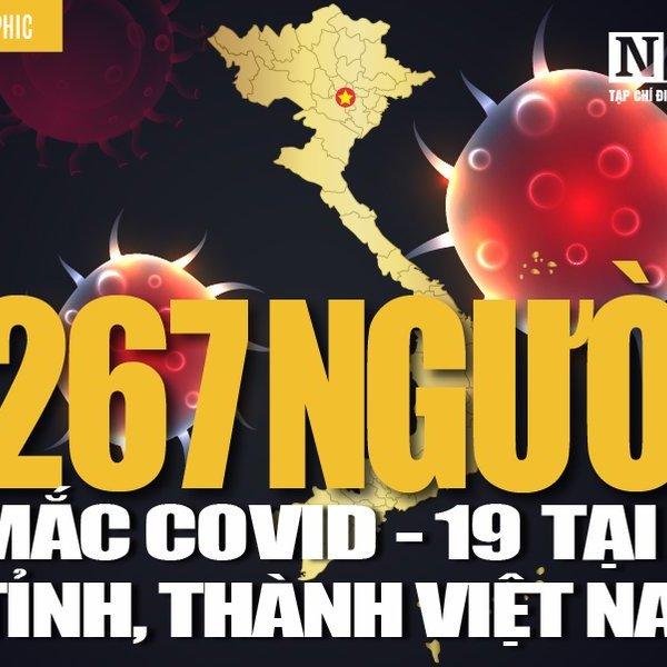 [Info] Cập nhật 7h00 ngày 15/4: 267 ca bệnh Covid-19 tại 27 tỉnh, thành Việt Nam