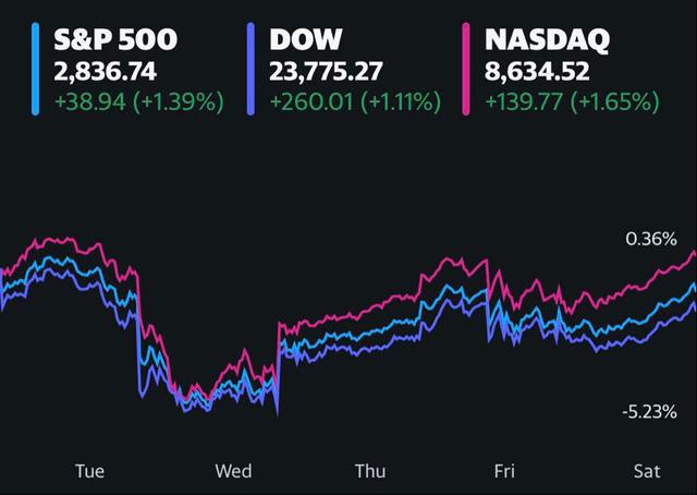 Phố Wall khởi sắc khi giá dầu hồi phục, nhưng vẫn ghi nhận đà giảm đầu tiên trong 3 tuần                         -1