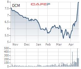 Cổ phiếu tăng phi mã, Đạm Cà Mau (DCM) báo lãi quý 1 giảm một nửa                         -3