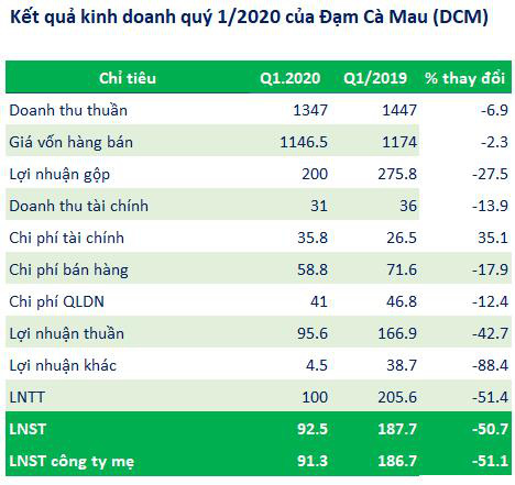 Cổ phiếu tăng phi mã, Đạm Cà Mau (DCM) báo lãi quý 1 giảm một nửa                         -1