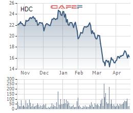 Nhờ quỹ đất giá rẻ, Hodeco (HDC) lãi quý 1 đạt 42 tỷ đồng cao gấp gần 5 lần cùng kỳ                         -1