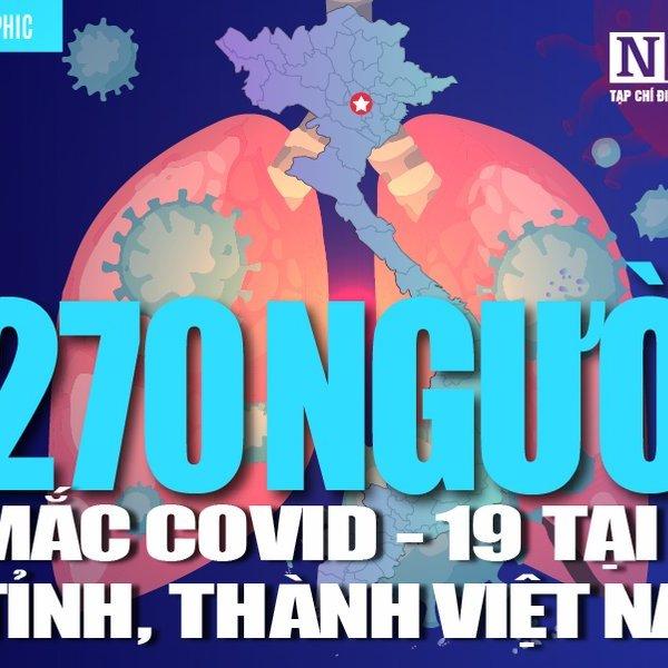 [Info] Cập nhật 7h00 ngày 25/4: 270 ca bệnh Covid-19 tại 30 tỉnh, thành Việt Nam; Tuyệt đối không chủ quan