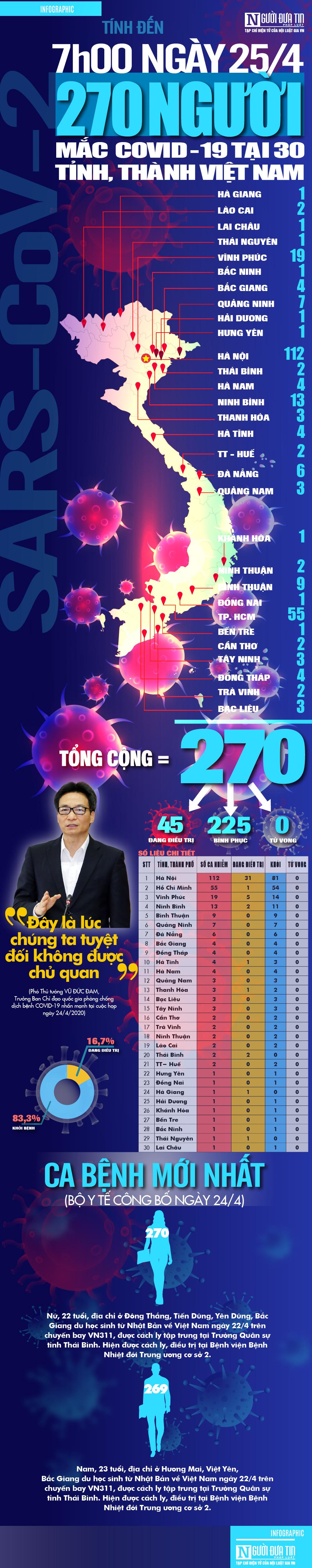 [Info] Cập nhật 7h00 ngày 25/4: 270 ca bệnh Covid-19 tại 30 tỉnh, thành Việt Nam; Tuyệt đối không chủ quan-1
