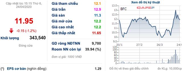 Liên tục kịch trần từ đáy, quỹ đầu tư ngoại xả hàng tại FRT, BFC, DBC                         -3