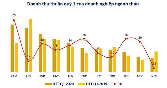 Nhiều doanh nghiệp ngành than lãi tăng trưởng 2 chữ số quý 1/2020                         -1