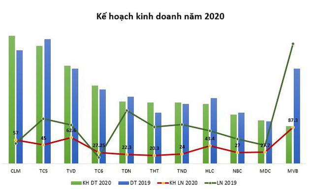 Nhiều doanh nghiệp ngành than lãi tăng trưởng 2 chữ số quý 1/2020                         -3