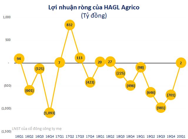 HAGL Agrico có lãi 2 tỷ sau 6 quý liên tiếp lỗ lớn, doanh thu gấp đôi cùng kỳ                         -1