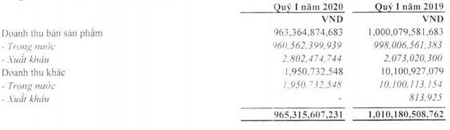 Nhựa Tiền Phong (NTP): Quý 1 lãi 76 tỷ đồng, tăng 6% so với cùng kỳ                         -1