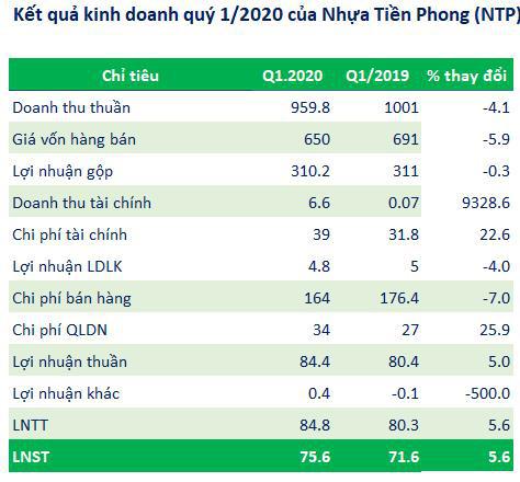 Nhựa Tiền Phong (NTP): Quý 1 lãi 76 tỷ đồng, tăng 6% so với cùng kỳ                         -2