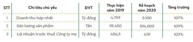 Nhựa Tiền Phong (NTP): Quý 1 lãi 76 tỷ đồng, tăng 6% so với cùng kỳ                         -3
