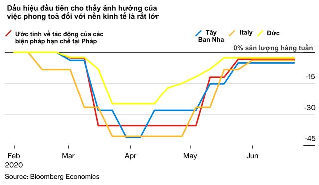10 biểu đồ minh hoạ những số liệu mới nhất cho thấy Covid-19 đã xé toạc nền kinh tế toàn cầu như thế nào                         -4