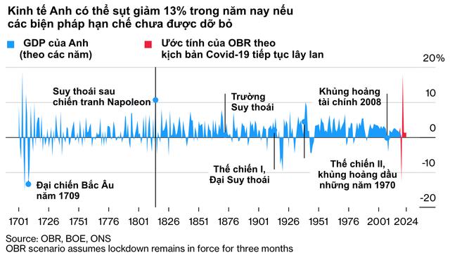 10 biểu đồ minh hoạ những số liệu mới nhất cho thấy Covid-19 đã xé toạc nền kinh tế toàn cầu như thế nào                         -5