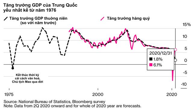 10 biểu đồ minh hoạ những số liệu mới nhất cho thấy Covid-19 đã xé toạc nền kinh tế toàn cầu như thế nào                         -6