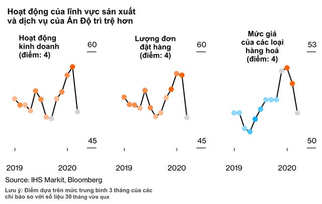 10 biểu đồ minh hoạ những số liệu mới nhất cho thấy Covid-19 đã xé toạc nền kinh tế toàn cầu như thế nào                         -8