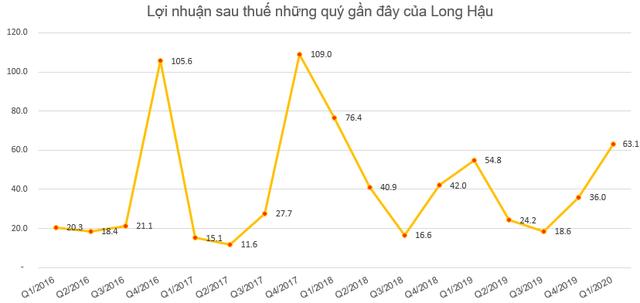 Long Hậu (LHG) lãi sau thuế 63 tỷ đồng quý 1, tăng 15% so với cùng kỳ                         -2