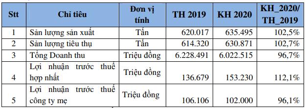Phân bón Bình Điền (BFC): Kế hoạch lãi trước thuế 153 tỷ đồng năm 2020, tăng 12% so với năm 2019                         -2
