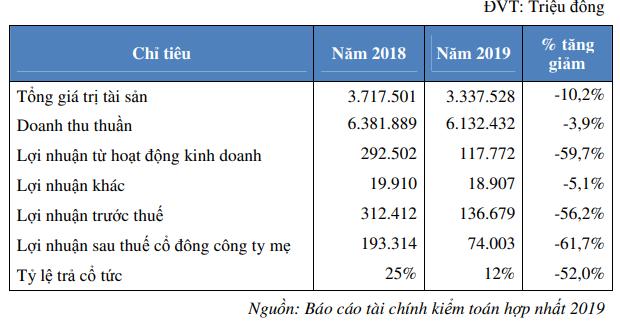 Phân bón Bình Điền (BFC): Kế hoạch lãi trước thuế 153 tỷ đồng năm 2020, tăng 12% so với năm 2019                         -1