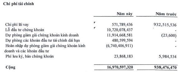 Gánh nặng chi phí tài chính, Nhà Đà Nẵng (NDN) báo lãi quý 1 thấp nhất trong 4 năm qua                         -1