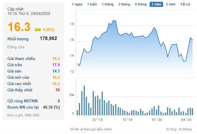 Gánh nặng chi phí tài chính, Nhà Đà Nẵng (NDN) báo lãi quý 1 thấp nhất trong 4 năm qua                         -3