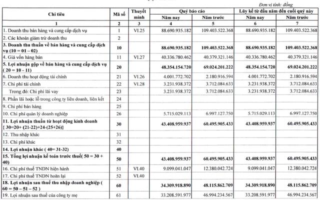 Thủy điện Thác Mơ (TMP) báo lãi sau thuế 34 tỷ đồng quý 1, giảm gần 29% so với cùng kỳ                         -1
