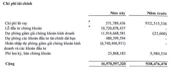 Gánh nặng chi phí tài chính, Nhà Đà Nẵng (NDN) báo lãi quý 1 thấp nhất trong 4 năm qua-1