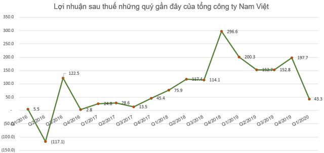 Thủy sản Nam Việt (ANV) báo lãi hơn 43 tỷ đồng quý 1, hoàn thành 22% kế hoạch năm                         -2